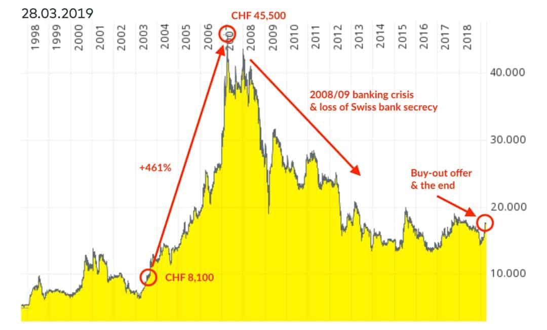 Rothschild chart