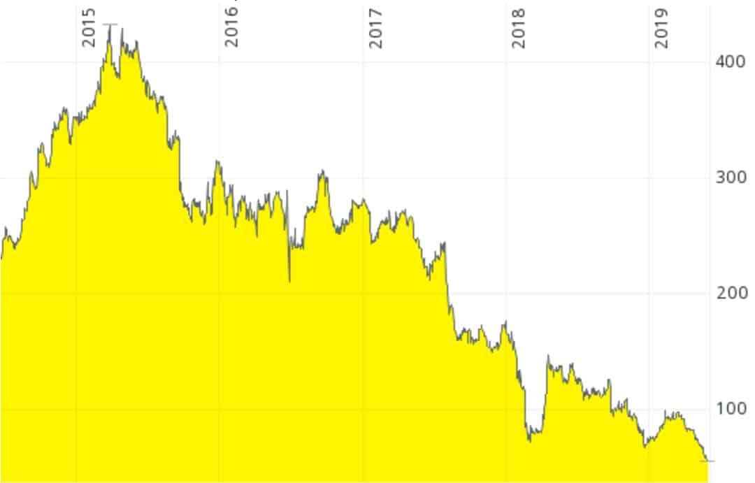 AA chart LSE