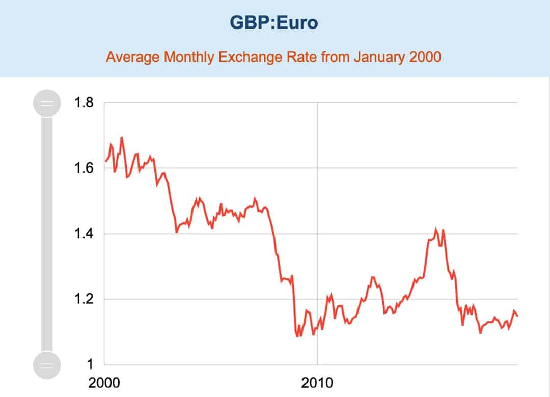 Exchange rate GBP EUR