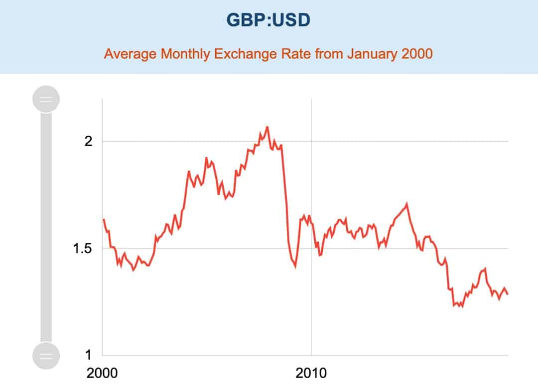 Exchange rate GBP USD