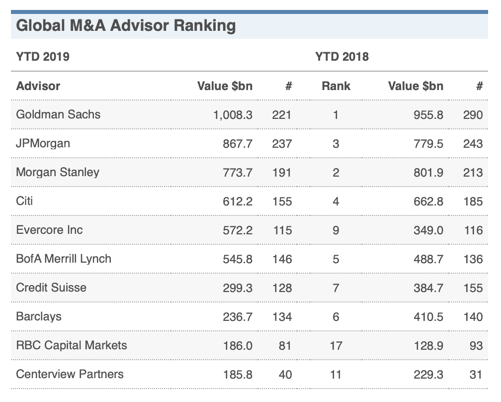 Global M&A Advisor Ranking