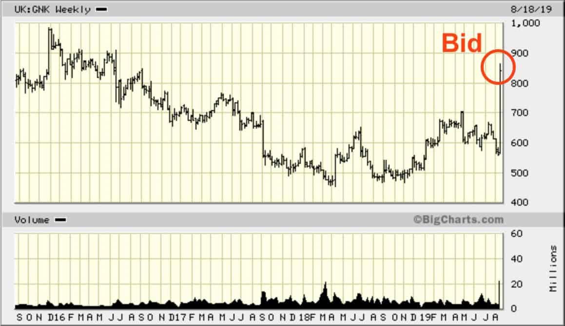 Chart Greene King