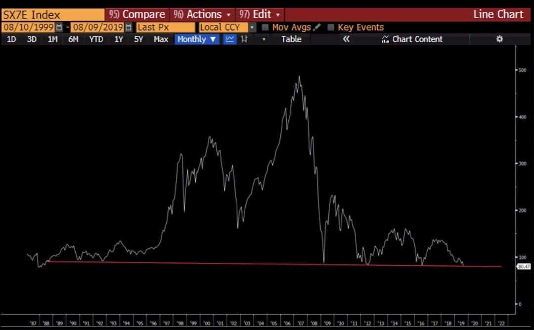 Euro Stoxx Bank Index