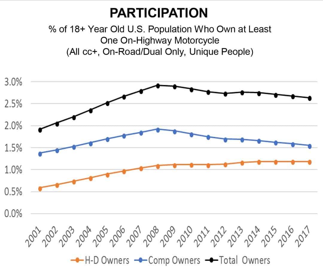 Participation chart Harley Davidson