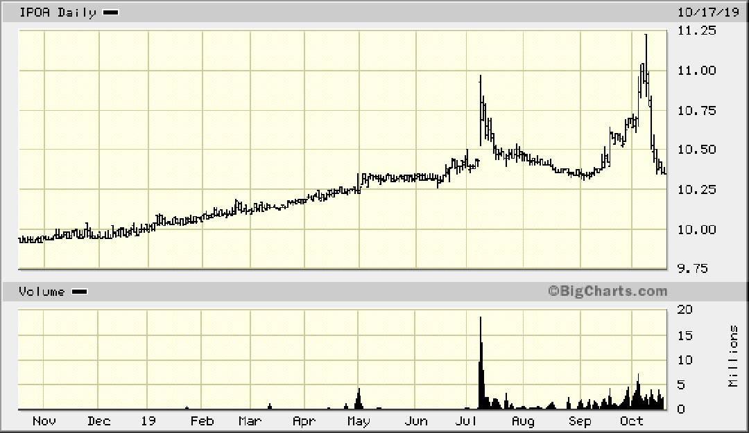 IPOA chart