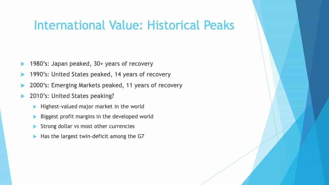 International value historical peaks