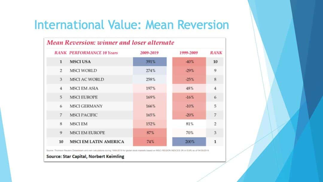 International value