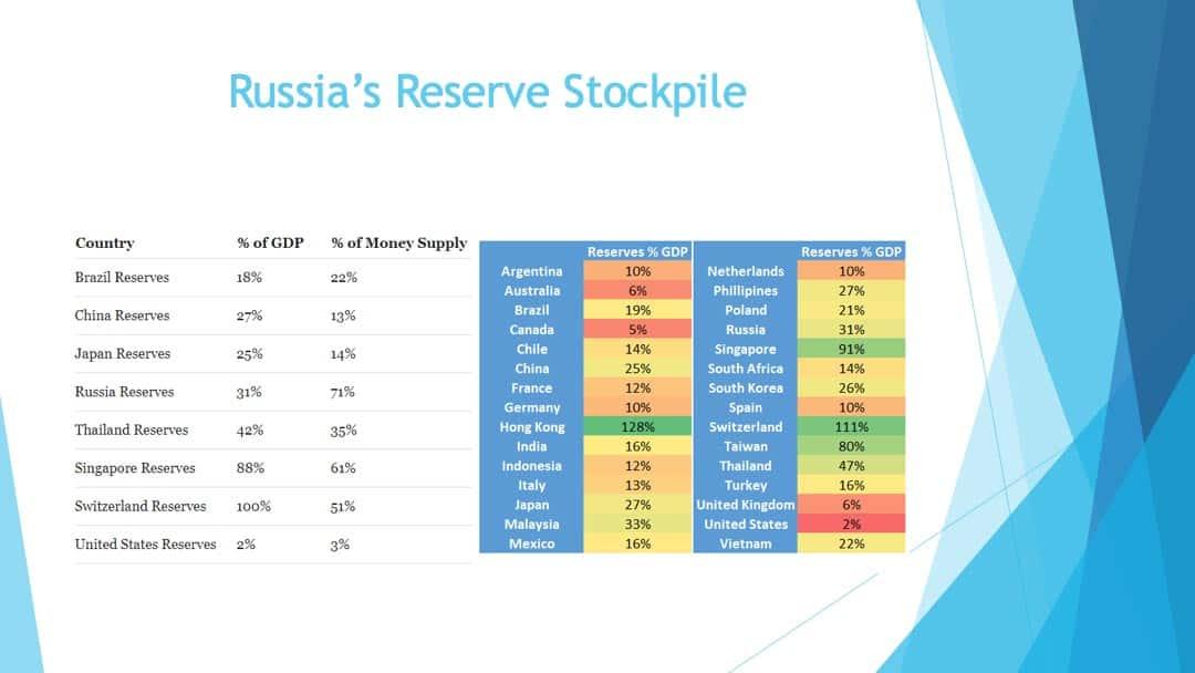 Russia's reverse stockpile