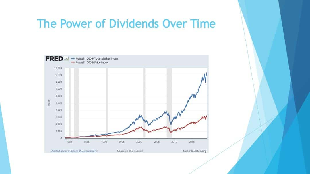The power of dividends over time