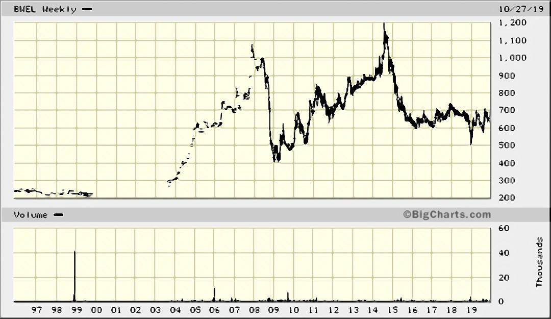 BWEL chart