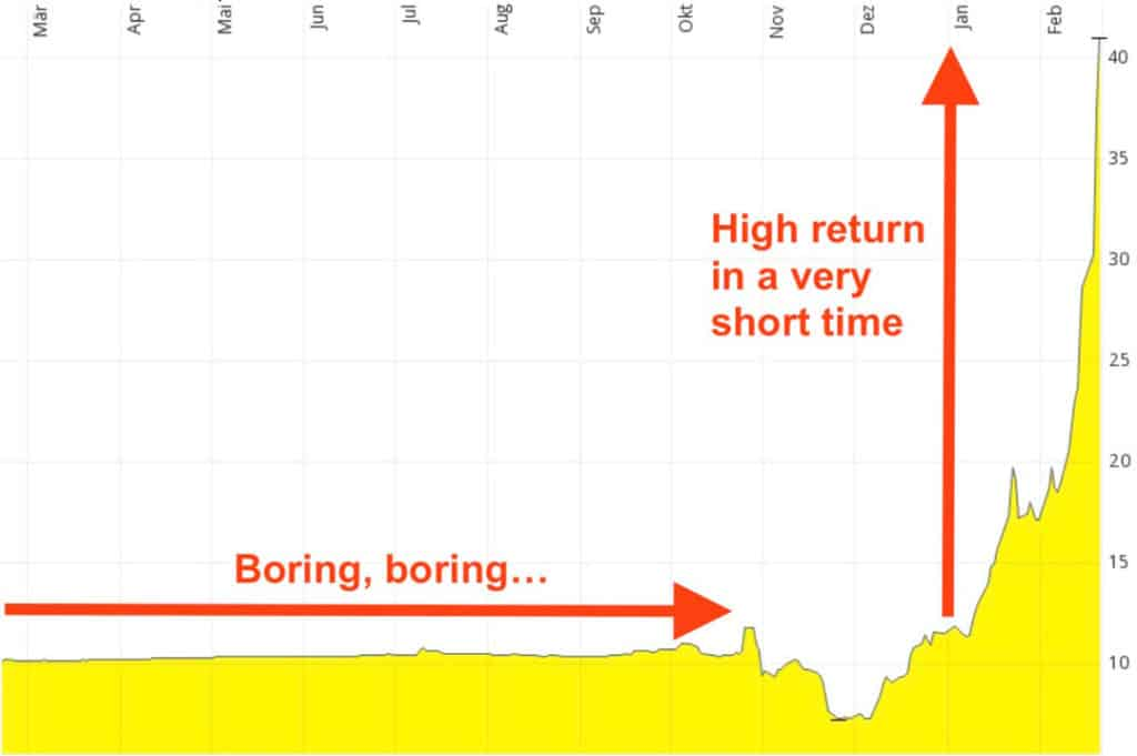 SPCE chart