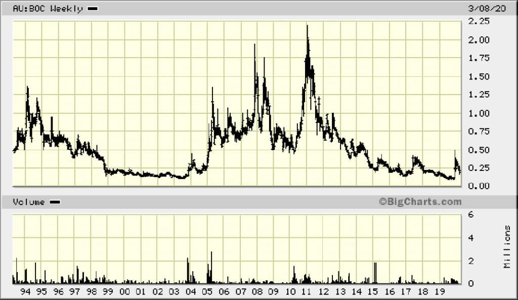 All-time chart Bougainville Copper