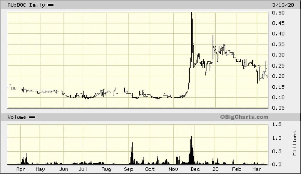 Short-term chart Bougainville Copper
