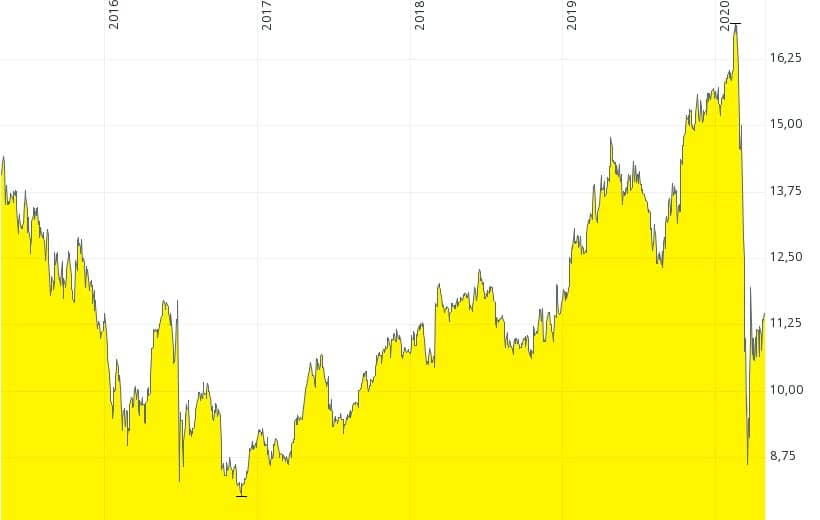 Getlink longtime chart