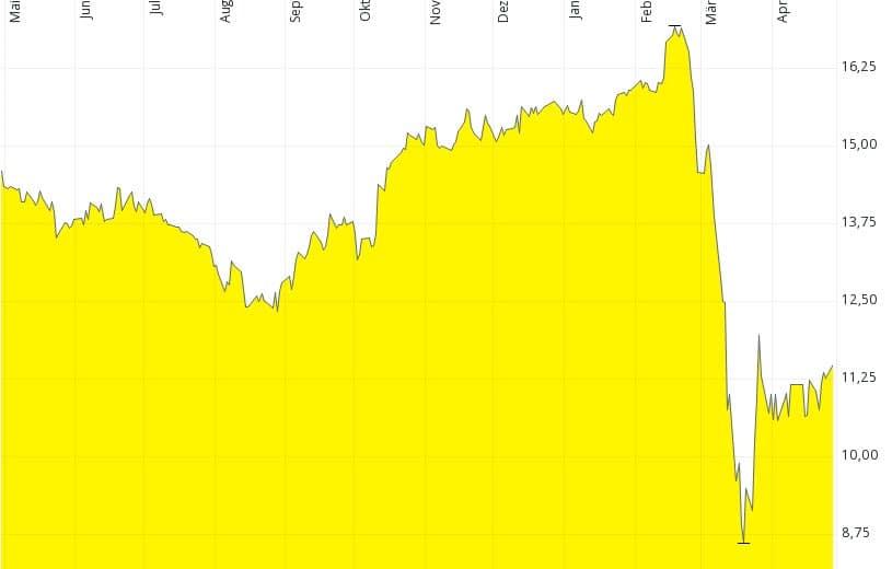 Getlink short-term chart