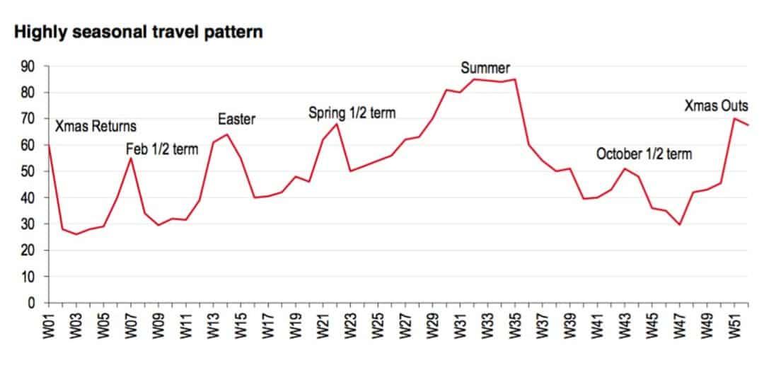 Seasonal travel patterns
