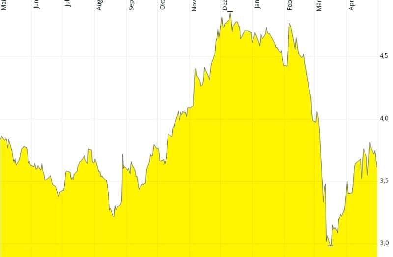 Agfa short-term chart