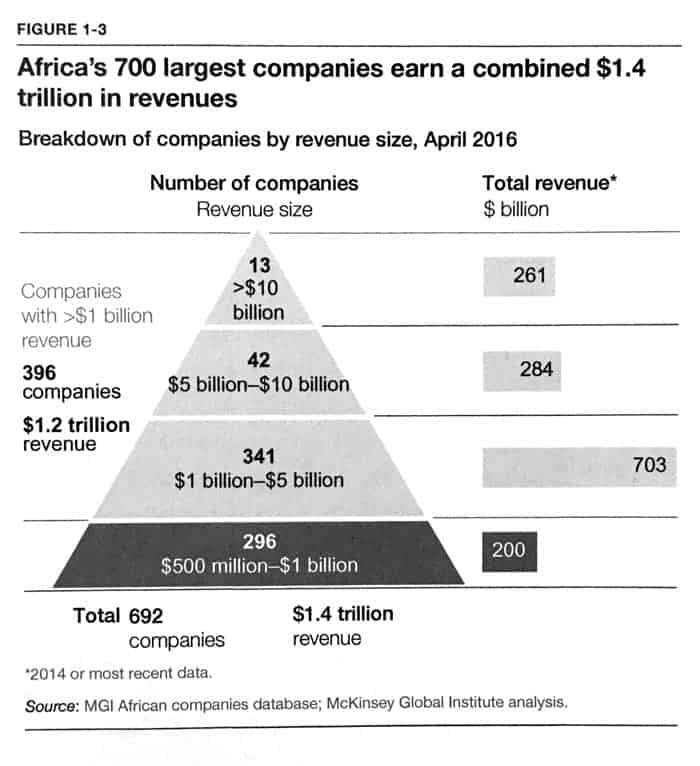 Breakdown of African companies by revenue size