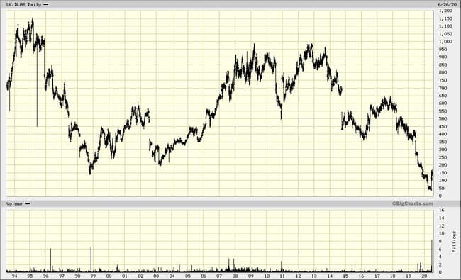 Chart De La Rue all data