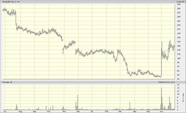Chart De La Rue one year