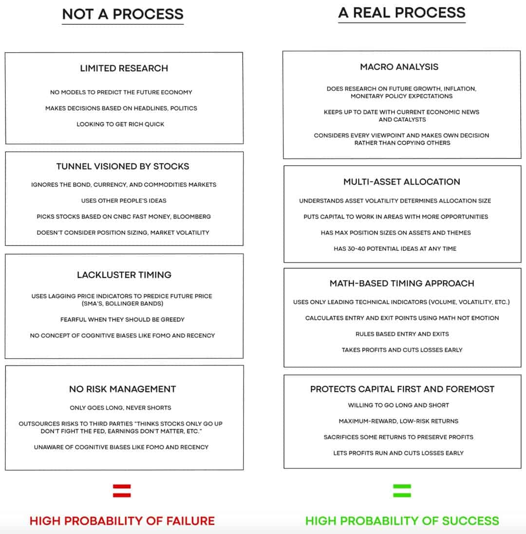 Table investment process