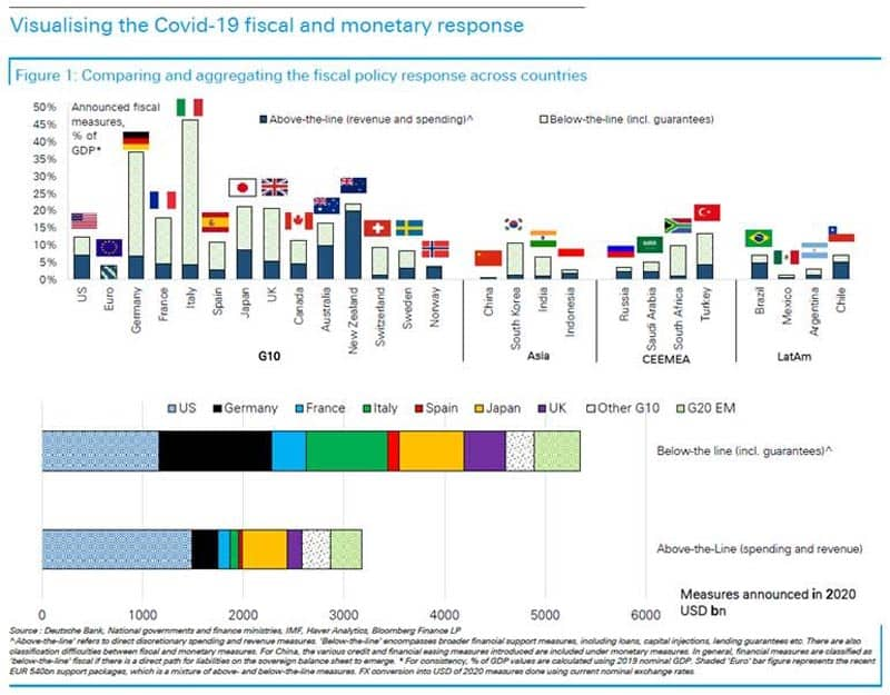 Fiscal and monetary response Covid-19