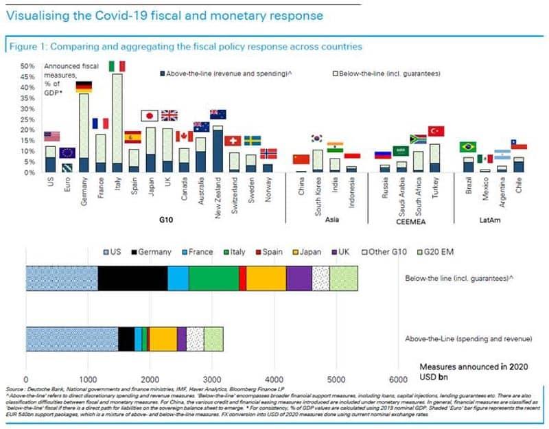 Fiscal and monetary response Covid-19