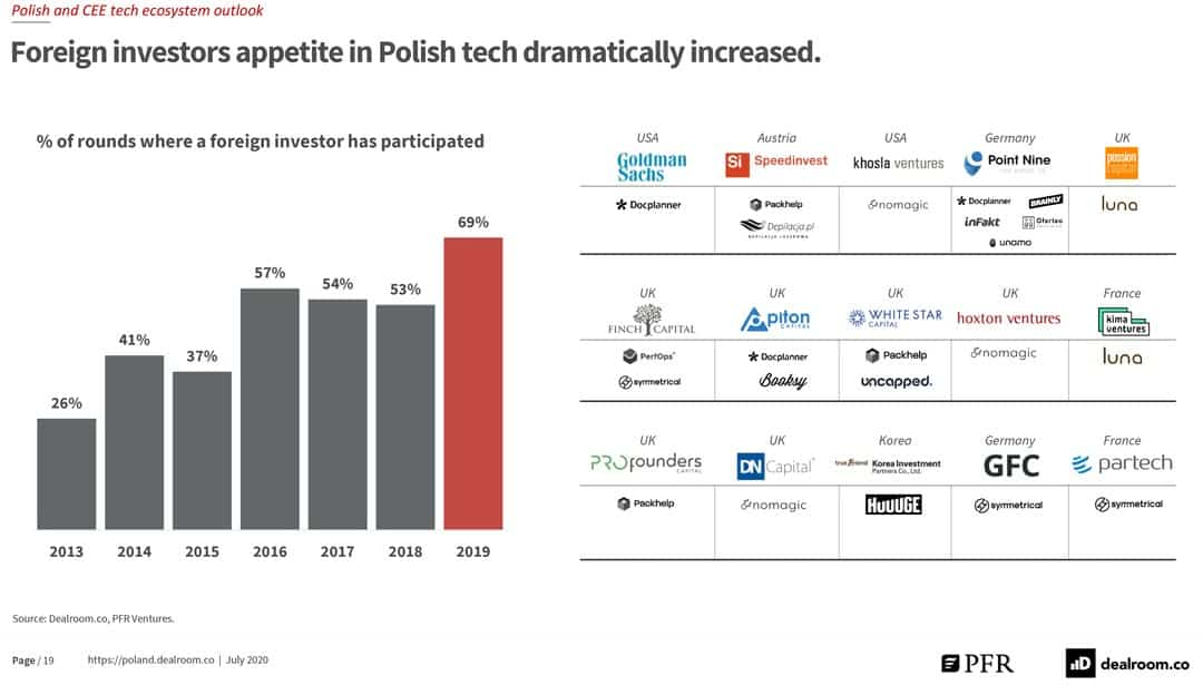 Polish and CEE tech ecosystem outlook