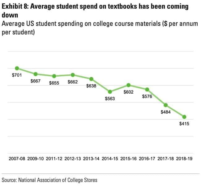 Average student spend on textbooks