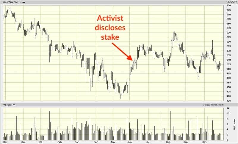 Chart Pearson