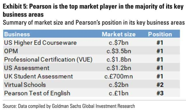 Pearson top market player