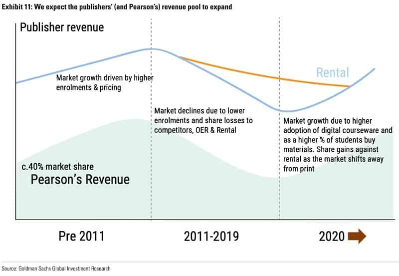 Publisher revenue