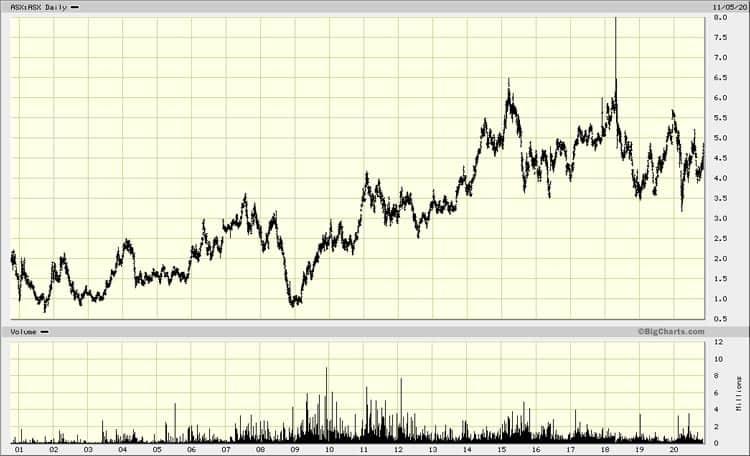 Chart Australian Securities Exchange