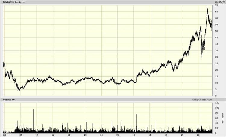 Chart Brazil Stock Exchange