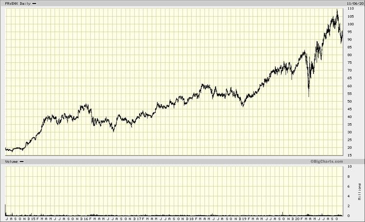 Chart Euronext