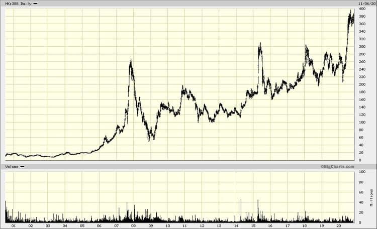 Chart Hongkong Exchange and Clearing