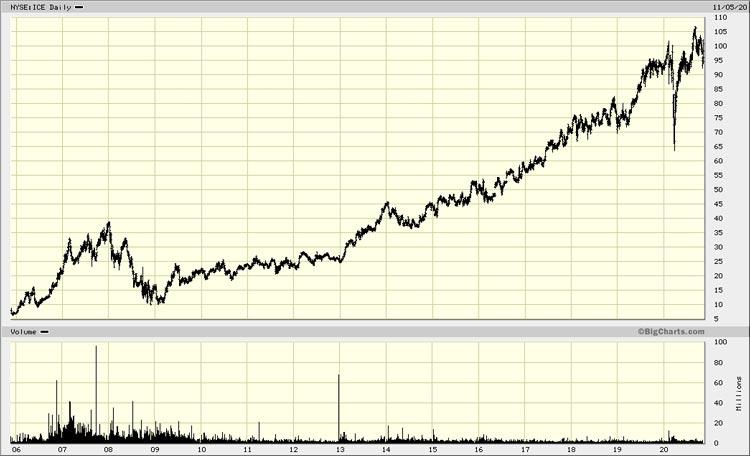 Chart 1.Intercontinental Exchange