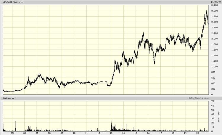 Chart Japan Exchange Group