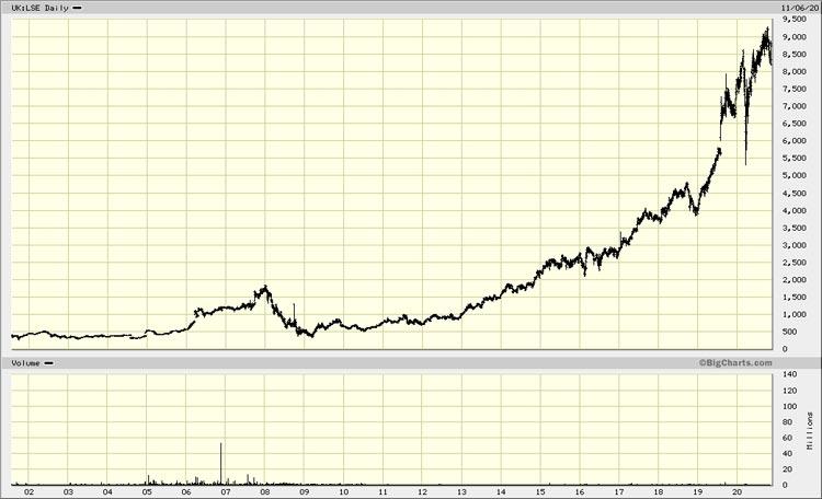 Chart London Stock Exchange