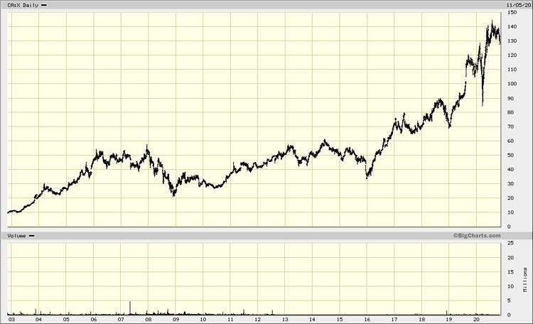 Chart Toronto Stock Exchange