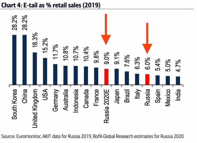 E-tail as percentage of retail sales 2019