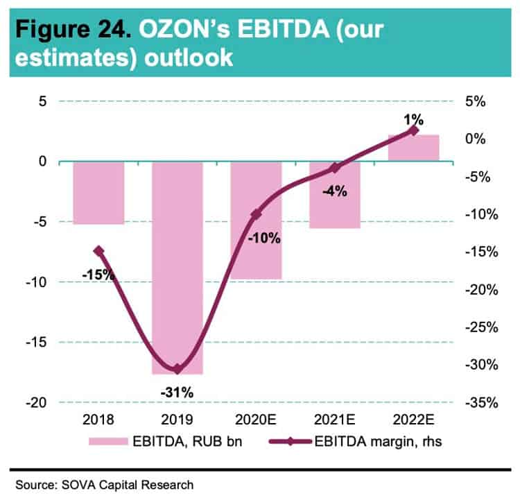 Ozon's EBITDA outlook
