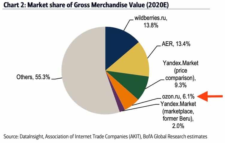 Market share of GMV