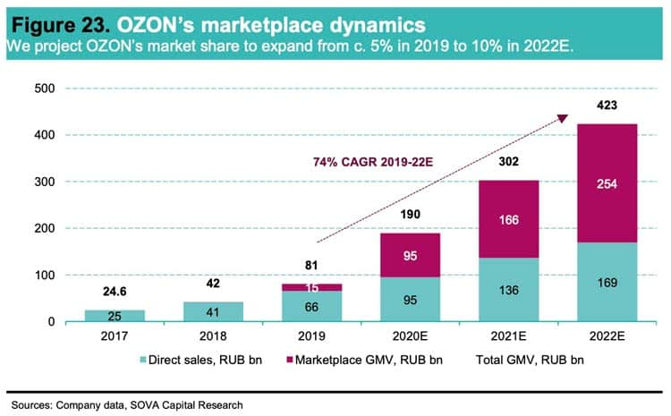 Ozon's marketplace dynamics