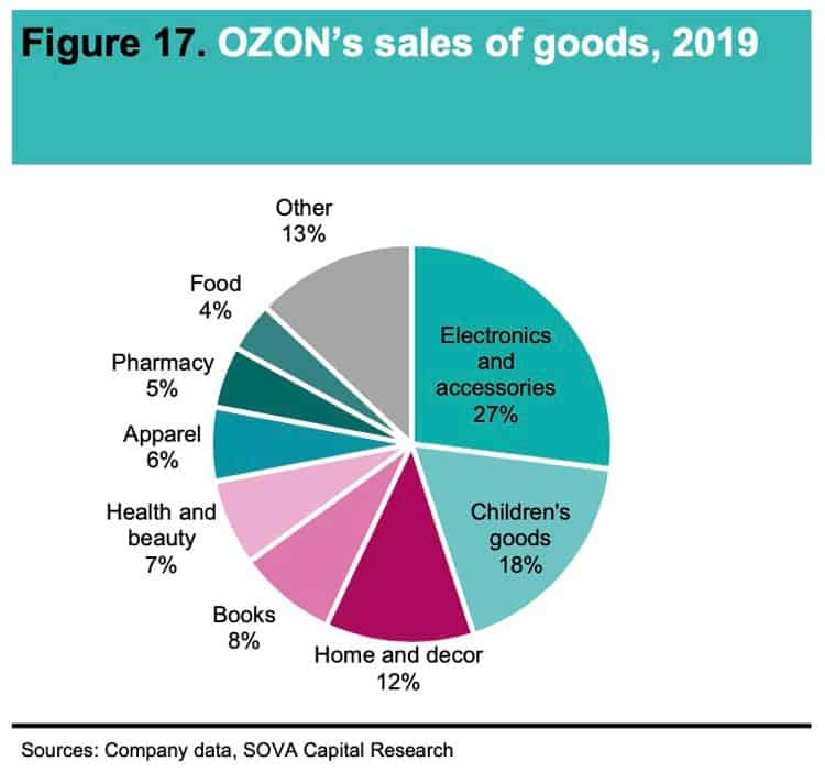 Ozon's sales of goods 2019
