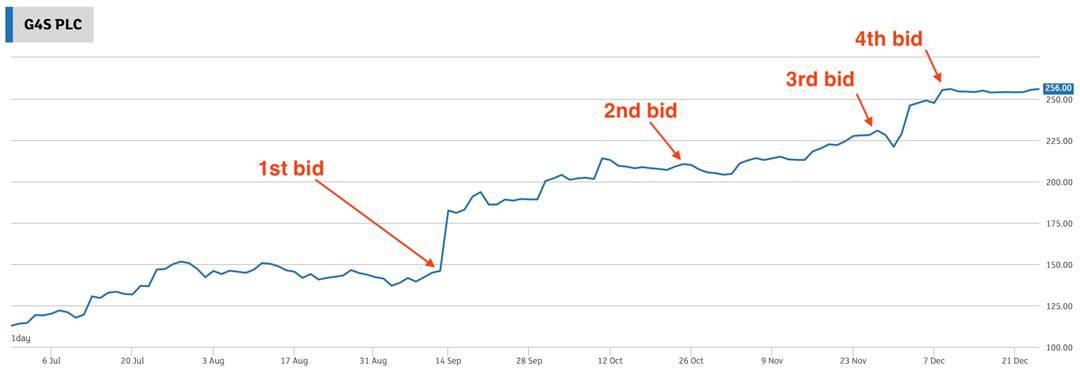 Chart G4S
