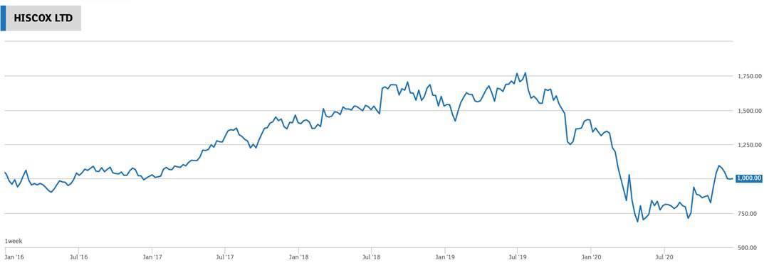Chart Hiscox