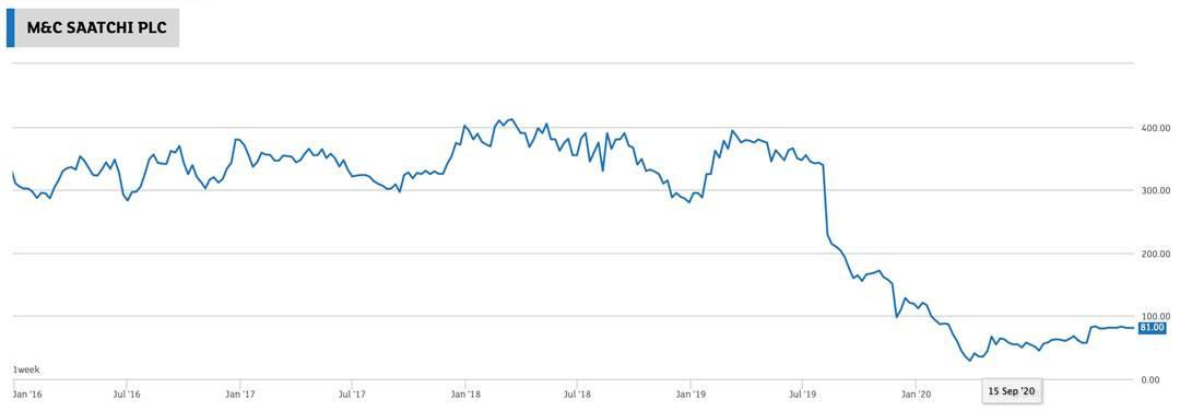 Chart M&C Saatchi