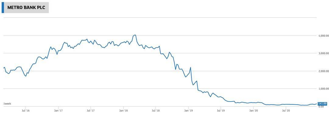 Chart Metro Bank