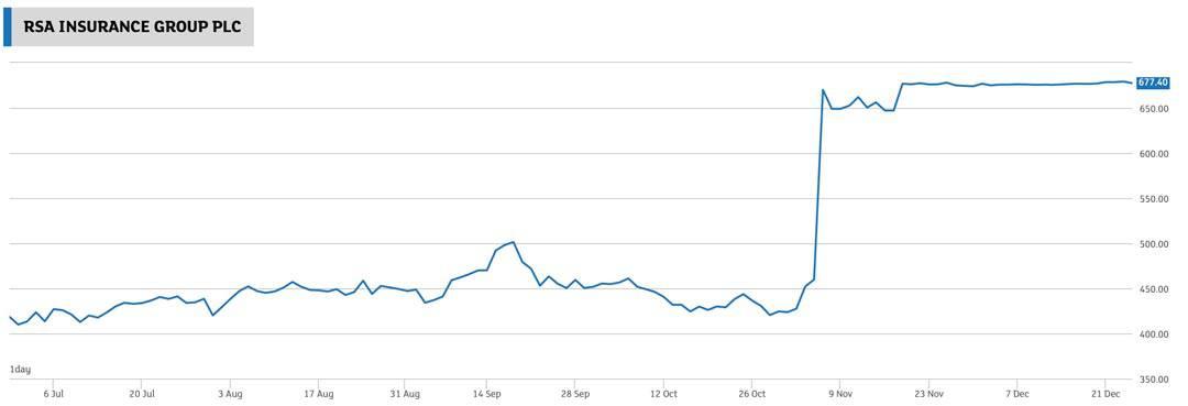 Chart RSA Group